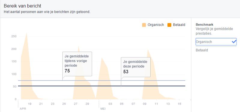 Facebook statistieken bereik