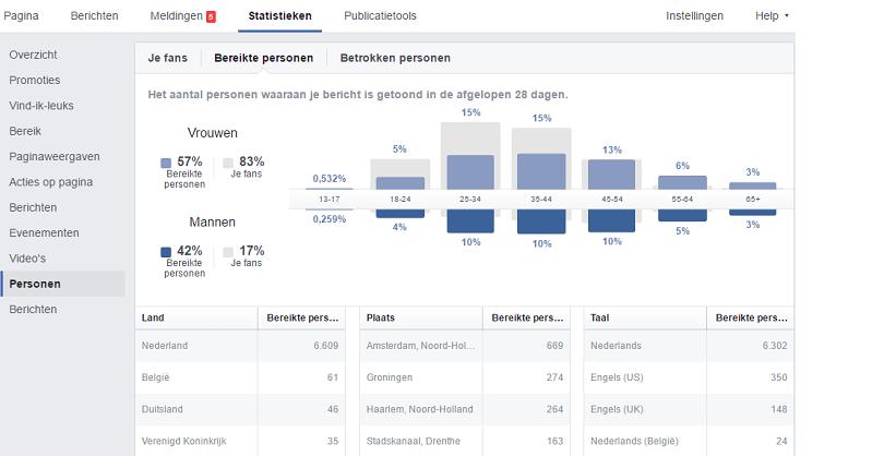 Facebook statistieken fans kenmerken