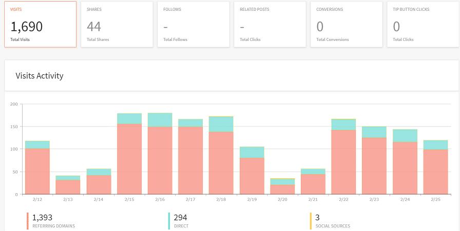 AddThis is een enorm handige content tool. Hier een voorbeeld van het dashboard