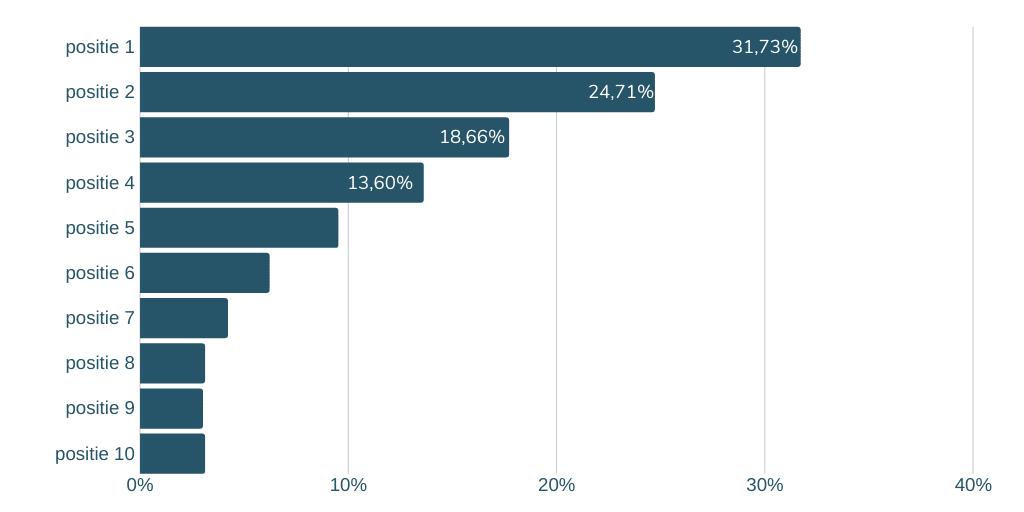 Een betere vindbaarheid van je website leidt tot meer bezoekers. Deze grafiek laat zien hoeveel meer bezoekers je mag verwachten als je in positie stijgt in Google.